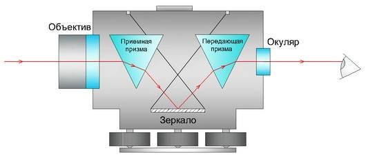 Внутренняя конструкция лазерного нивелира