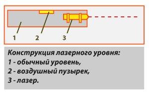 Особенности расположения лазерной указки на водном уровне