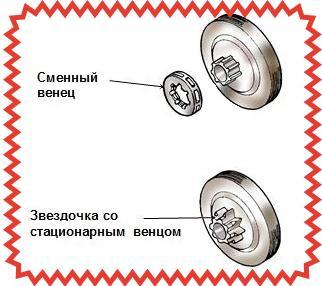 Конструктивные отличия шестерней цельного и разборного типа