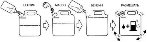 Рецепт приготовления топливной смеси для бензопил