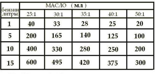 Соотношение веществ для приготовления топлива