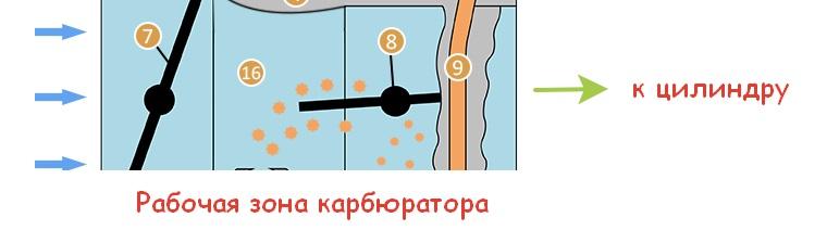 Принцип работы карбюратора 3 часть