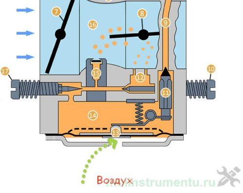Принцип работы карбюратора пилы - инструкция