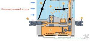 Принцип работы карбюратора пилы - подача воздуха