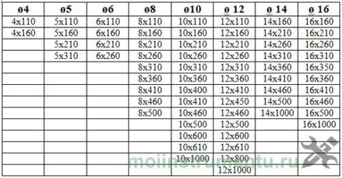 Размеры SDS plus таблица