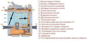 Устройство и принцип работы карбюратора бензопилы
