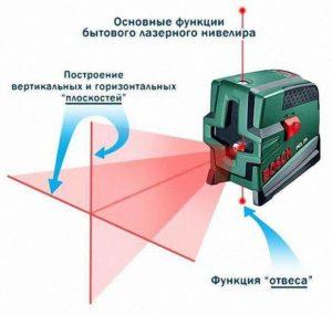 Функции лазерного нивелира