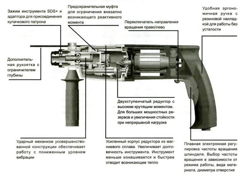 Конструкция перфоратора