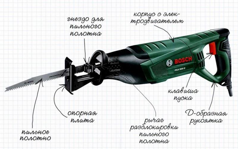 Конструкция сабельной ножовки