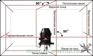 Применение лазерного нивелира