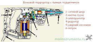 Схема бочкового перфоратора с подшипником