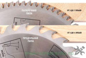 Виды зубьев на диске
