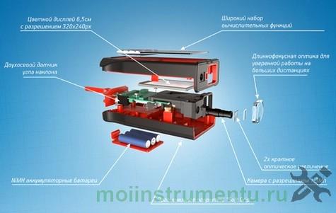 Лазерный дальномер конструкция