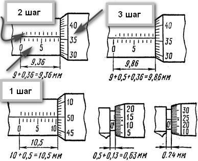 Особенности измерения микрометром