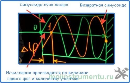 Схема принцип работы дальномера