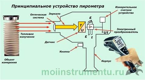Схематически принцип работы пирометра