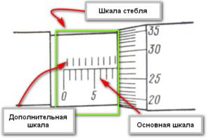 Шкала стебля микрометра