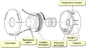 Конструкция головки на триммер