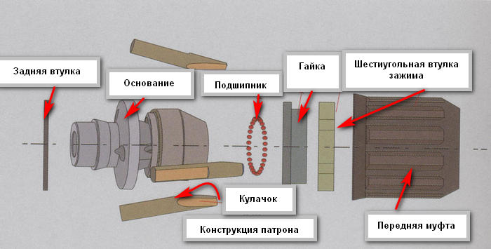 Конструкция патрона дрели