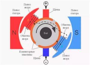 Схема работы коллекторного мотора