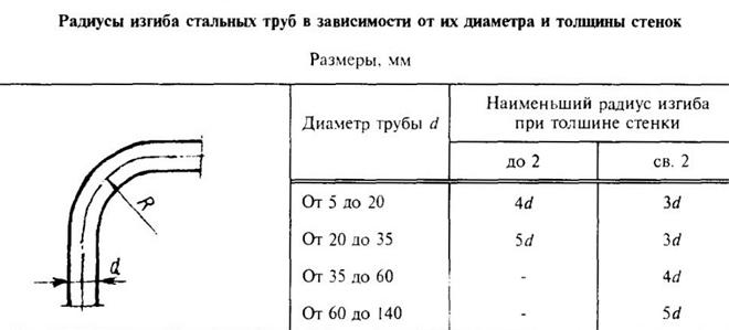 Таблица изгиба труб