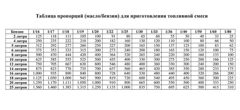 Таблица пропорции масла и бензина