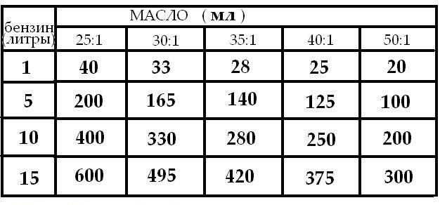 Таблица соотношения бензина и масла для двухтактных моторов