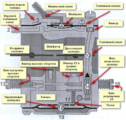 Конструкция карбюратора бензинового триммера