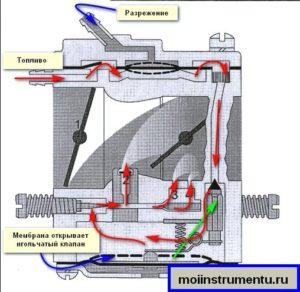 Принцип работы карбюратора триммера