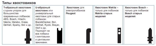 Типы хвостовиков пилок для лобзиков