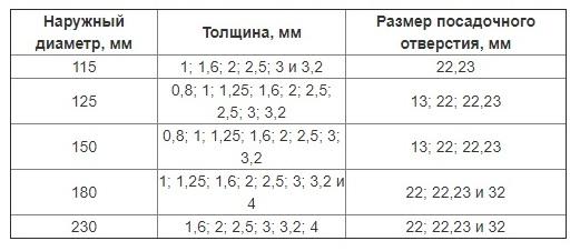 Таблица толщины дисков