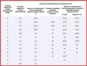 Таблица звукового индекса