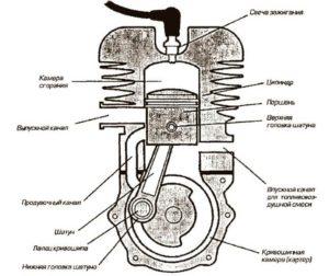 Конструкция двухтактного двигателя