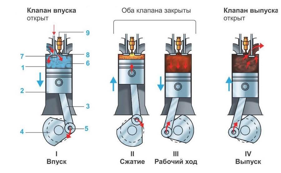 Конструкция и принцип работы 4-х тактного двигателя