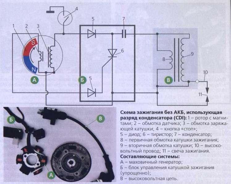 Схема электрическая системы зажигания бензопилы