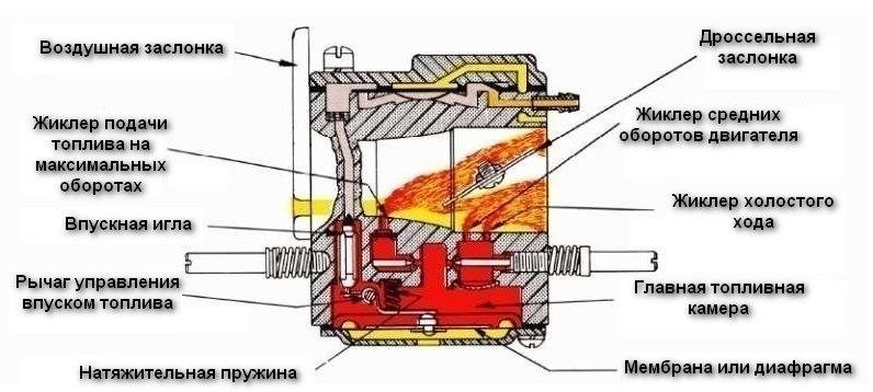 Схема карбюратора бензопилы в работе