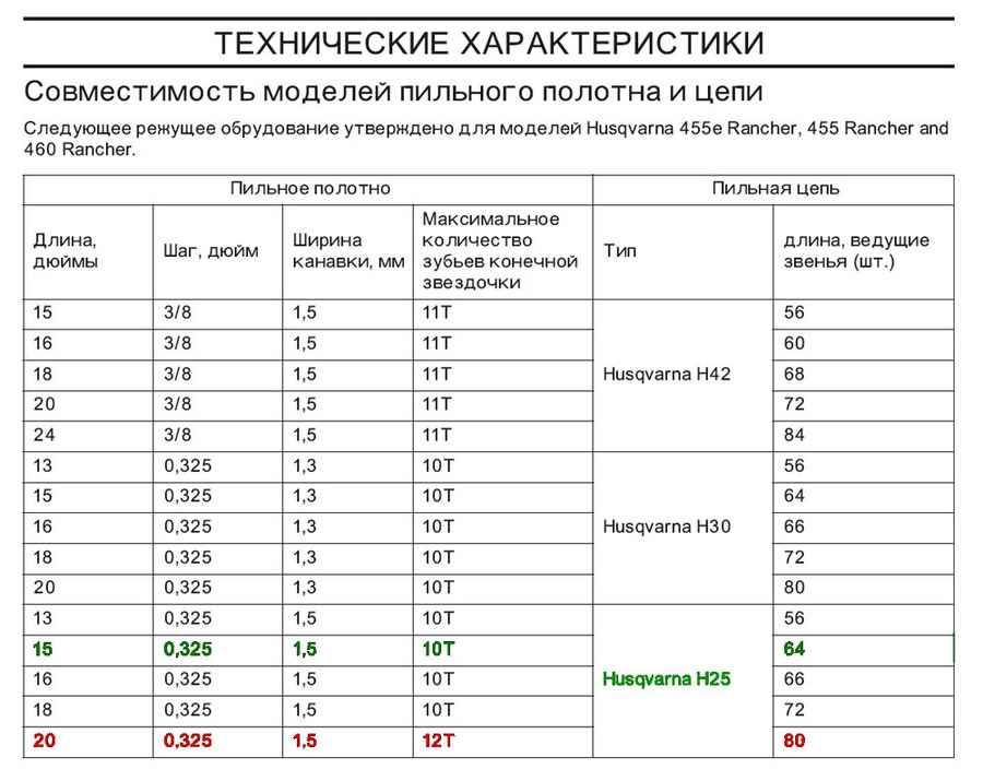 Таблица совместимости полотен с цепями бензопил