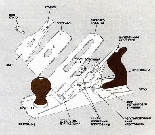 Конструкция рубанка