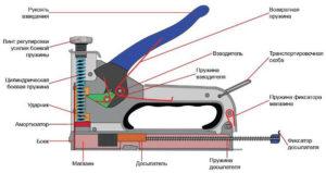 Конструкция степлера с витой пружиной