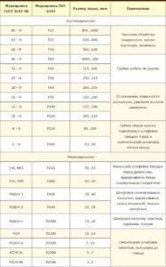 Виды наждачных бумаг ГОСТ