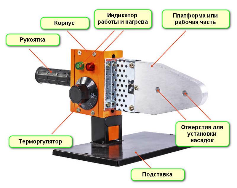 Названия наружных элементов аппарата