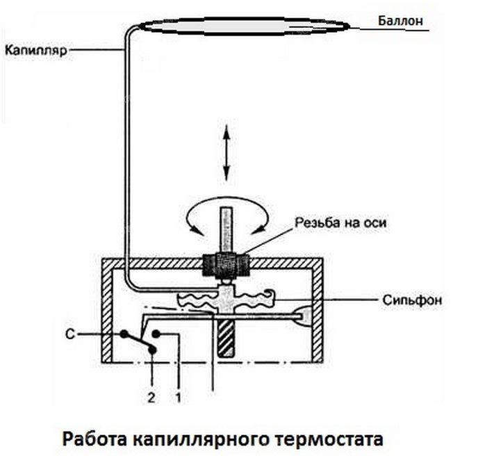 Схема работы капиллярного регулятора