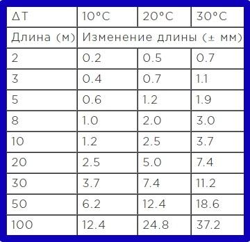 Таблица изменения длины полотна рулеток в зависимости от температуры
