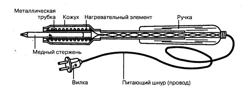 Инструмент в разрезе