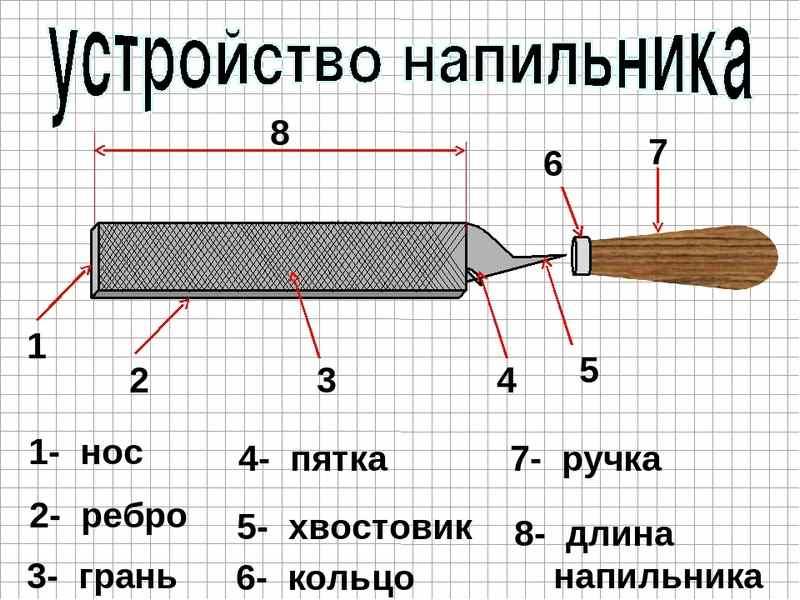 Как устроен инструмент