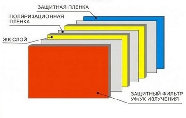 Конструкция светофильтра