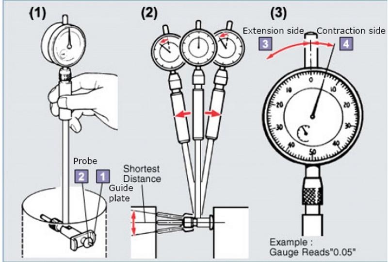 Как пользоваться нутромером индикаторным