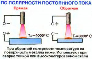 Полярность электродов