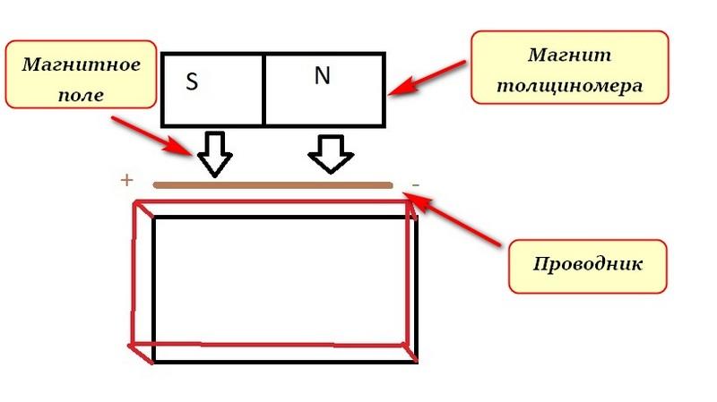Как работает толщиномер 2