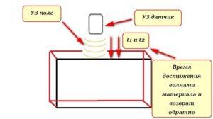 Как работает ультразвуковой толщиномер